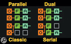 Screen 2: Analog's Quick Routing chooser provides three alternatives to the classic subtractive routing. Parallel gives you a separate path for each oscillator, Dual provides two paths for a mix of the oscillators and Serial gives a single path with the filters in series.