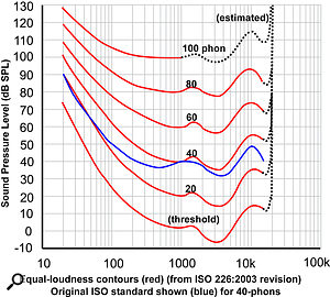 The Equal Loudness Countours, or 'Fletcher Munson curves', which show that the human hearing system's frequency response varies according to sound pressure level, and is far from being ruler flat, whatever the level.
