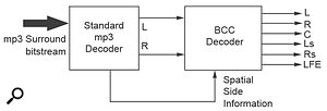 The evaluation versions of the MP3 Surround encoder and decoder are simple to use.