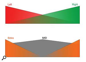 In L-R stereo, the left channel is most sensitive to things panned to the left. As something is panned towards the right it contributes less and less to the left channel and more to the right, and something hard-panned right does not appear at all in the left channel (and vice versa for the right channel). In contrast, in M-S, the Mid channel carries everything — it's most sensitive to things in the centre, but wherever a source appears within the stereo sound stage, it will be carried to some extent by the Mid channel. The Sides signal mostly carries things at the edges, losing interest as things move towards the middle, where it carries nothing at all from the centre.