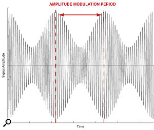 AM synthesis converts level changes into changes in timbre.