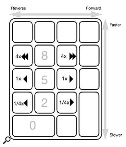The arrangement of different playback speeds on the keypad in Shuttle Mode.