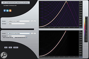 Although it's not the only measure of a  sample-rate converter's (SRC) quality, these plots show a  clear difference in the aliasing artifacts caused by the SRC in Cubase versions 4-8 (top) and the linear-phase SRC in Voxengo's R8Brain Pro. The latter clearly performs better.