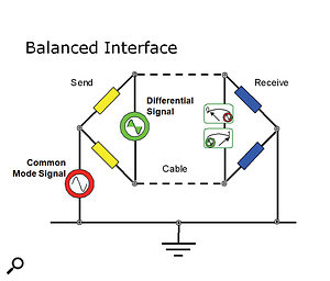 Differential Receiver: A balanced line has equal impedances to ground from both the hot and cold wires (yellow and blue resistors in this diagram). The wanted signal (green) is applied and received differentially between the two signal wires. The unwanted interference (red) is the same on both signal wires (common-mode signal), and is thus ignored by the differential receiver.