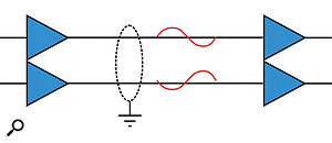 Active Both Ends: Most modern equipment uses active electronics to create and receive the balanced signal. Again, the two signal wires carry signals which are in opposite polarity, but are identical and equal in amplitude, both being half (-6dB) the total signal level.
