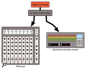 This diagram shows on-stage splitting of signals, for simultaneous recording and mixing on separate systems. This is the most reliable method, as it is not guaranteed that a venue's FOH mixer will have sufficient outputs to feed the hard-disk recorder.