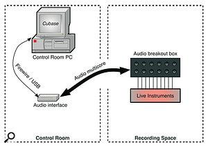 There are a number of ways to transfer audio from one room to another. One is to use a computer in each room and a networked audio transfer application, as illustrated on the left. However, this process will involve significant latency issues that can prove particularly tricky to resolve. The most effective alternative is to remove the second computer and use an audio multicore to connect the two rooms, as shown on the right. With this option, there are no latency issues encountered in the transfer of audio between the recording space and the control room.