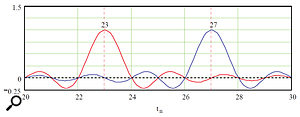 Graph 2: Two Sinc Functions