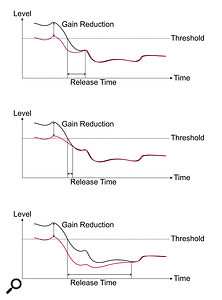 Top - The input signal is shown in black and the gain-reduced output signal in red. With amedium release time, when the input signal falls below the threshold the gain is gently restored to normal. Middle - With avery fast release time, the gain reduction is removed very quickly, and this rapid change of dynamics is perceived as adding loudness. However, where there is arelatively obvious noise floor the rapid change in ambient noise level will be obvious and may be distracting. This is called 'noise pumping'. Bottom - With avery slow release setting, the restoration of the original level is very slow and gentle and may well go unnoticed, so the process can be very subtle and transparent. However, abrief loud transient will cause the signal to be attenuated heavily, and since it will then take some considerable time for the gain reduction to be removed, the following audio will be suppressed inappropriately. This effect is known as 'punching holes' in the audio.