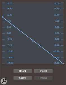 Screen 4: In the Scaling view you can set the starting and finishing values for a  control, invert control, and set a curve that sounds good across the selected range. Successfully mapping more than one parameter to a single control without this view would be extremely difficult.
