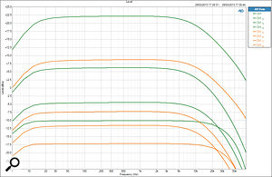 A set of frequency plots showing the relative gains and responses for pentode (green) and triode (orange) modes. In each set, the lowest curve is the minimum gain (with the rotary control fully up), and progressively higher curves obtained by engaging the +6dB input transformer option, Gain Up mode, and output +6dB option.