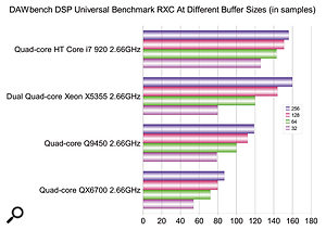 This DAWbench DSP Universal benchmark, which tests the number of Reaper Reaxcomp, or RXC, compressor plug‑ins managed by PCs with different CPUs, displays how strongly the Scan Core i7 2.66GHz compares with 2.66GHz processors from various other Intel families. Results for other CPUs courtesy of Vin Curigliano, creator of DAWbench.
