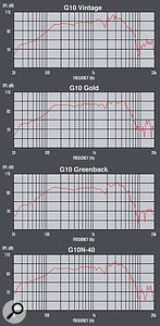 The measured frequency response of all four speakers used in our test appears very similar on paper: but, as Celestion's Ian White points out, these charts do not tell the complete story!