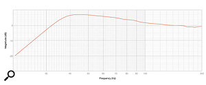 Diagram3: Aclose-mic measurement of the Mini Boulder's LF response.