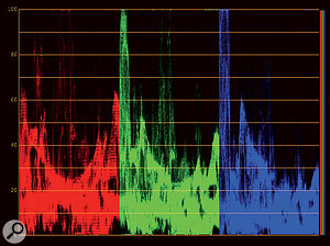 The RGB Parade scope displays waveforms representing the levels of red, green and blue and is very useful for viewing the balance of tone in aparticular clip.