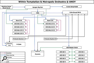 Galaxy Studios' diagram shows the complex digital clocking arrangement used during the mix of Black Symphony, to achieve sync between two Pro Tools rigs, the V‑Cube video playback system, and the Pyramix system used as amaster recorder.