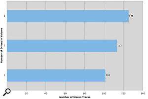 This Mac Pro test chart shows the number of stereo, 44.1kHz/24-bit audio tracks that could be played back simultaneously in Logic Pro, using a single drive, and also with two and three drives in a RAID configuration.