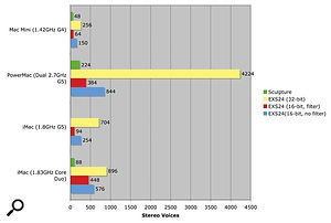 Figure 2: This chart shows the number of simultaneous voices that could be played on various Mac systems using Logic Pro's Sculpture and EXS24 instruments. EXS24 performs exceptionally well in 32-bit storage mode on Power PC systems, but notice how the Intel iMac easily outperforms the 1.8GHz Power PC iMac in all other tests, and even the Power Mac when EXS24's filter is enabled.