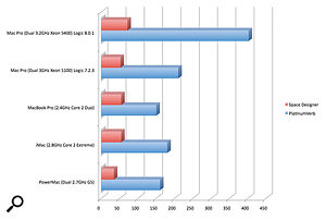 Here you can see how the new Mac Pro performs relative to other Mac systems.