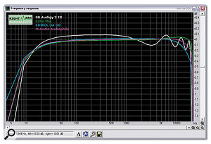 While the Audigy2ZS provides an excellent frequency response in 24-bit/96kHz mode by bypassing the fixed 48kHz 'engine', running at 24-bit/44.1kHz demonstrates the slight top-end ripple caused by the asynchronous sample-rate conversion.