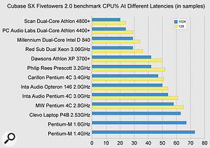 The Athlon X2 4400-plus processor in this PC Audio Labs system turns in an impressive performance in the Fivetowers 2 test, slightly behind the faster 4800-plus model, and once again well ahead of the Pentium D840.