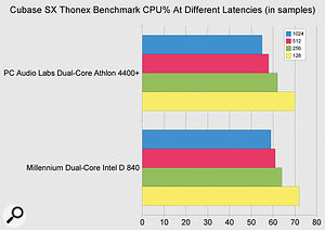 When rather more stressed by the Thonex benchmark, the gap between the Pentium D840 and X2 4400-plus systems closes, with very little difference between the two at lower latencies.