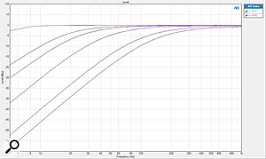 The frequency response of the EQ230P in bypass mode, and with avariety of HPF turnover settings.