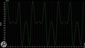 This second 259e waveform trace shows the output from the green channel, in position 4, with the Warp control set to 0.