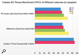 Carillon's TI Plus is quite capable of running the punishing 'Thonex' benchmark down to latencies of 12ms, and only if you think you'll need to run more plug-ins and soft synths (or lower latency) would you need to consider a more powerful PC.