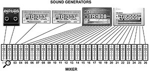 Here you can see how Fahrenheit's mixer channels are divided up between its various instruments.