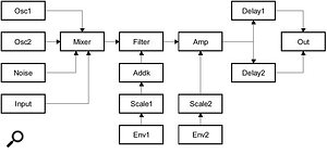 This block diagram shows the structure of Monowave 2.