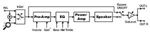 Signal routing in the Chameleon when Amp-O-Matic is loaded.
