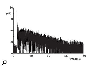 Figure 11: The impulse response in Blackbird Studio C. (After Cox and D'Antonio, Acoustic Absorbers And Diffusers, 2009.)