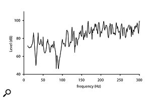 Figure 14. The low-frequency spectrum within the listening room of the University of Salford before treatment. (After Cox and D'Antonio, Acoustic Absorbers And Diffusers, 2009.)