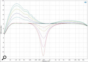 Aselection of frequency responses at different Mojo settings. The Thump mode results in the peaking LF and HF boosts, centred around 20Hz and 10kHz, with up to 9dB of boost at the low end and 2dB at the high end. The Cream mode introduces aprogressively deep notch filter centred at 500Hz. These filter responses are applied in addition to harmonic generation.