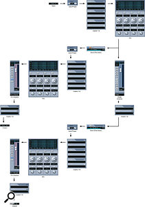Audio channels follow the same basic signal-path structure as input channels, but with additional provision for pre- and post-fader sends to FX channels. VST instrument, Rewire and group channels behave in exactly the same way as audio channels, despite taking their inputs from a variety of different sources.