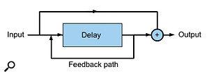 2. A simple delay with feedback.