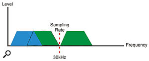 If the sample rate is less than twice the audio bandwidth, the lower side-band will overlay the wanted audio, and high-frequency input signals will be heard as low frequencies.