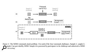 Figure 1: The SDMI watermark attack problem. For each of the four watermark challenges, Sample-1, sample-2, and sample-3 are provided by SDMI. Sample-4 is generated by participants in the challenge and submitted to an SDMI 'oracle' for testing.