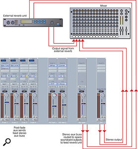 Figure 3. Setting up a send to a hardware reverb when using Emagic Logic with an external mixer.