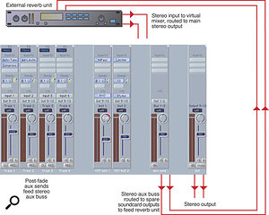 Figure 4. Using a hardware reverb with a virtual mixer.