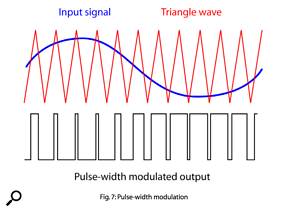 Figure 7: The comparator of the Class-D amplifier, generating a pulse-width modulated signal.
