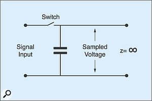 Figure 1: The simplest representation of a S&H circuit.