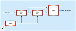 Figure 3: The two-tap delay line shown as a block diagram.