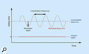 Figure 4: A simple delay modulation.