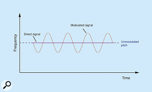 Figure 5: The pitch-shifts resulting from the modulation in Figure 4.