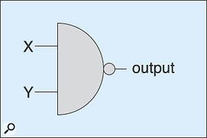 Figure 6: The NAND gate.