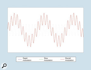 Figure 9: Creating a more complex modulation from two sine waves.