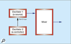 Figure 9: Two oscillators; one a source, the other a controller.