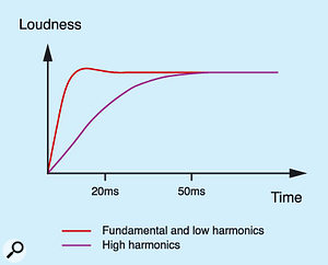 Figure 10(a): The ideal rise times for lower and upper harmonics.
